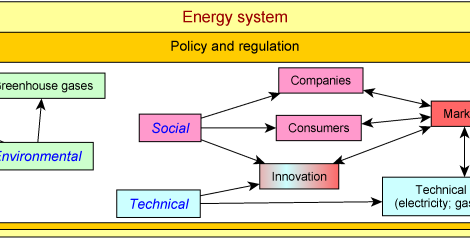 "What does ""energy system"" mean to you?"